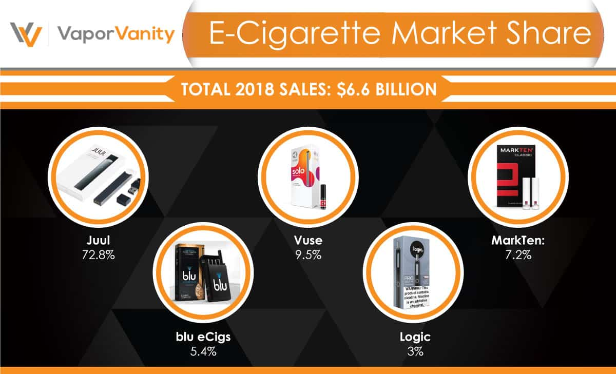e-cigarette market share infographic
