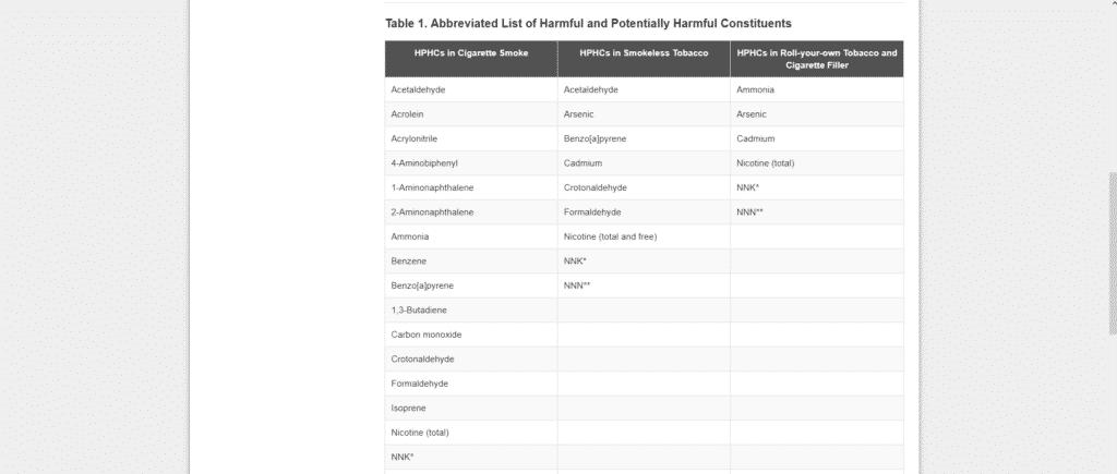 FDA potentially harmful constituents