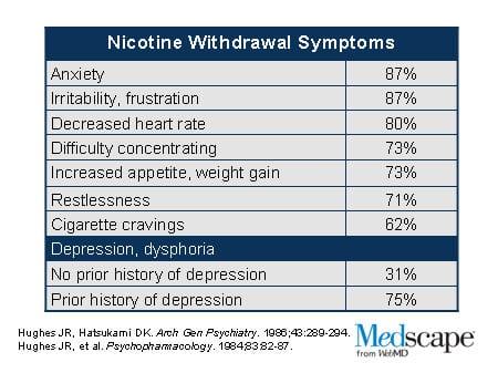 nicotine withdrawal symptoms chart